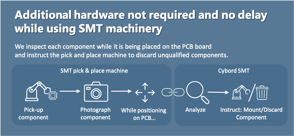 Cybord : Additional hardware not required and no delay while using SMT machinery